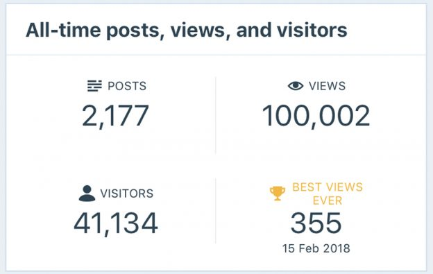 100,000 page views on 18 July 2018